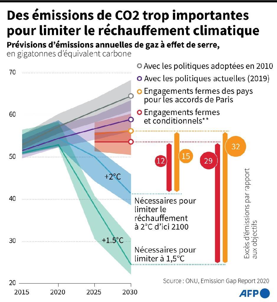 Des émissions de CO2 trop importantes pour limiter le réchauffement climatique