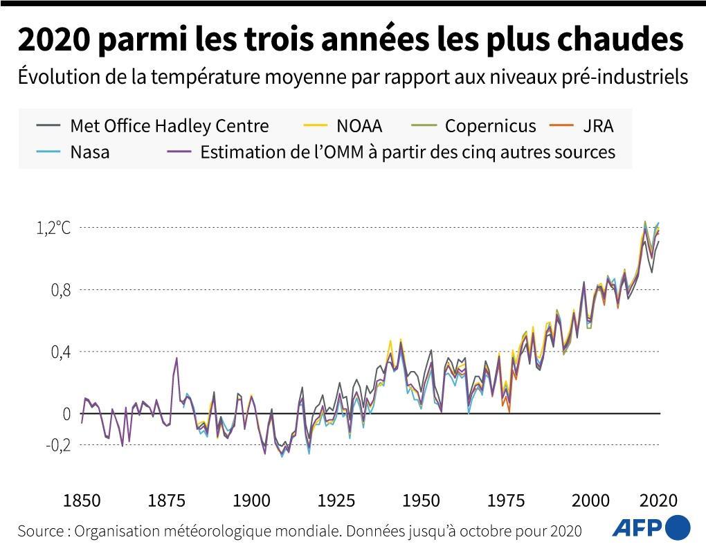 2020 parmi les trois années les plus chaudes, selon l'Organisation météorologique mondiale