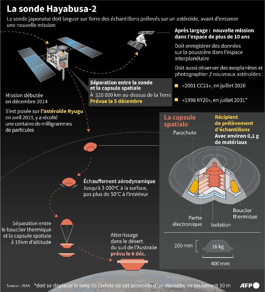La sonde Hayabusa-2