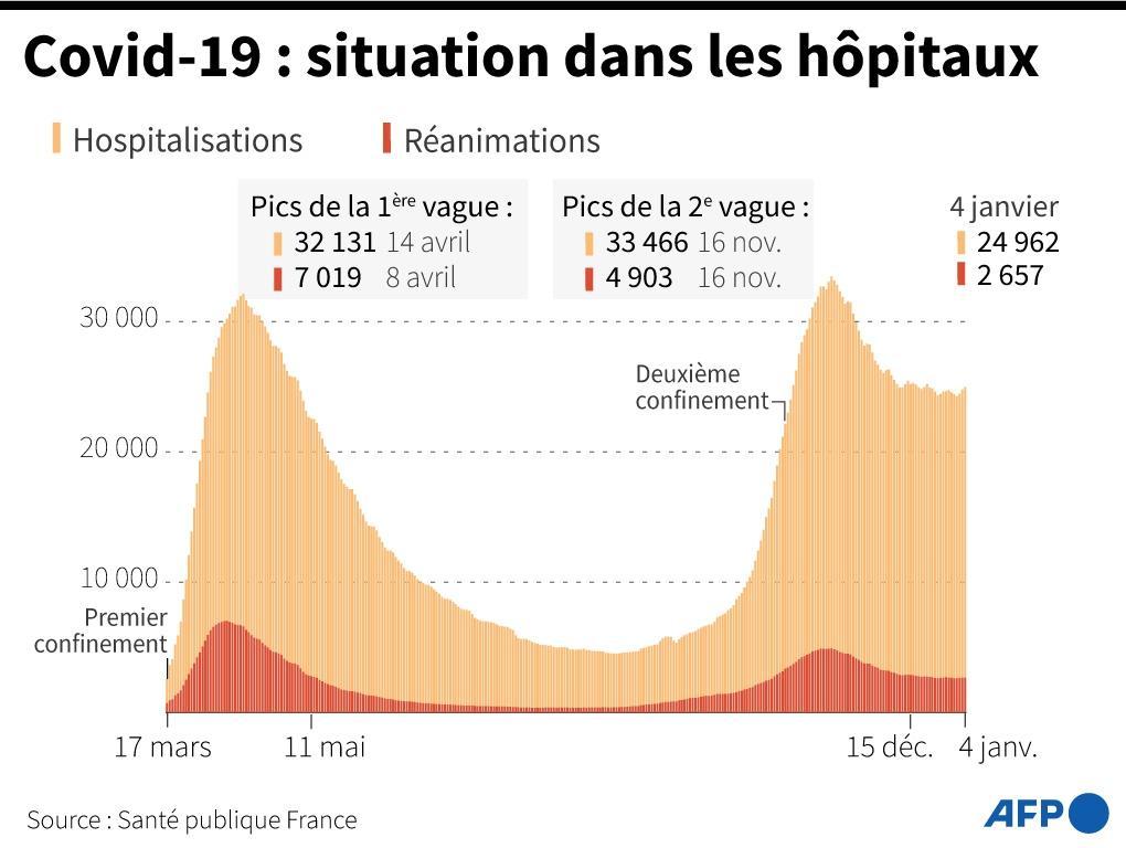 Graphique montrant l'évolution des hospitalisations et des réanimations en France, au 4 janvier 2021