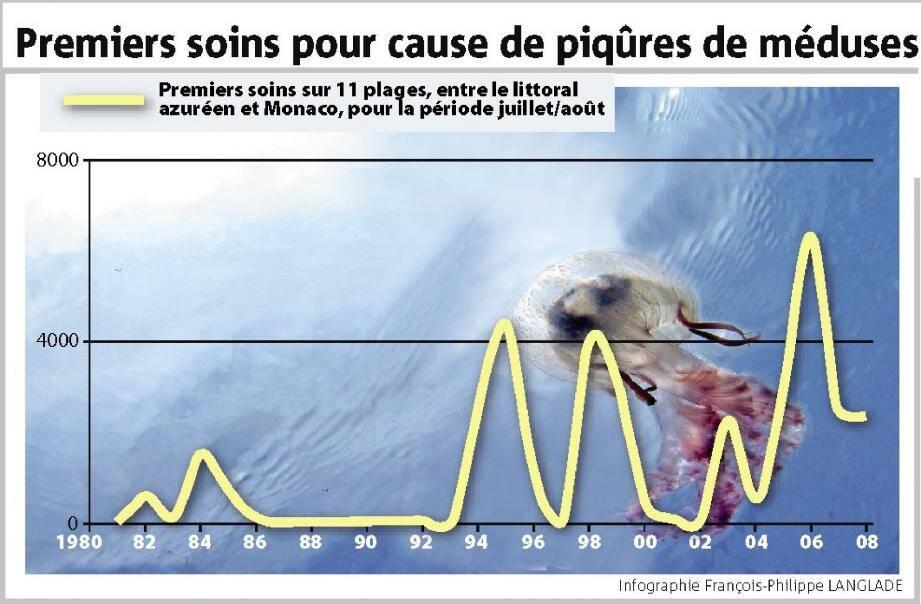 Sur notre infographie ci-contre, à droite, le relevé des premiers soins prodigués par les maîtres nageurs-sauveteurs aux victimes de piqûres sur les plages, entre Monaco et Nice en juillet-août, donne de précieuses indications sur les vagues de méduses depuis 1981.