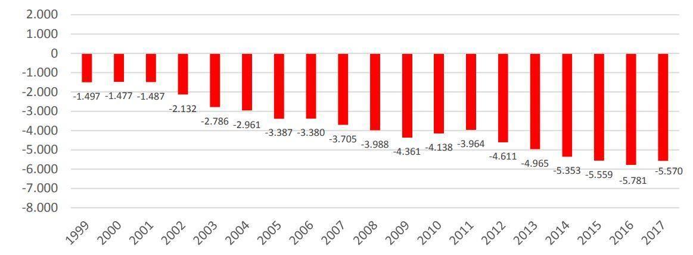 Influence de l'introduction de l'euro sur le PIB par habitant (en euros)