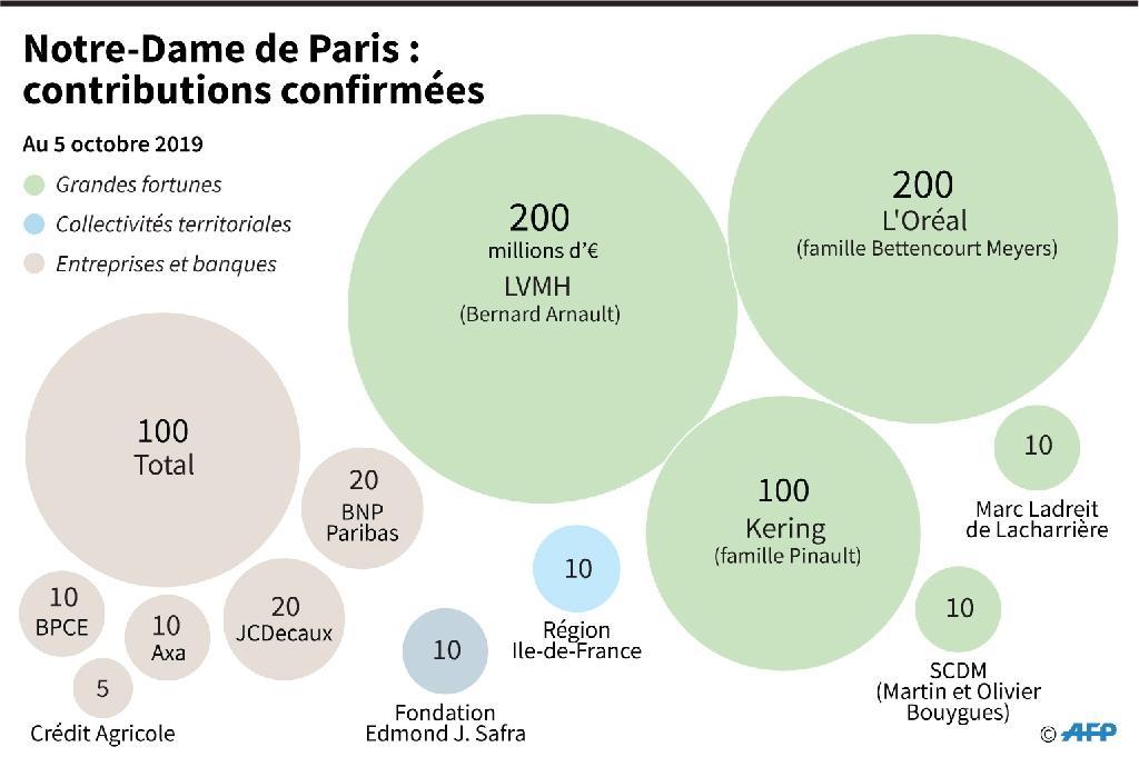 Notre Dame de Paris : contributions confirmées