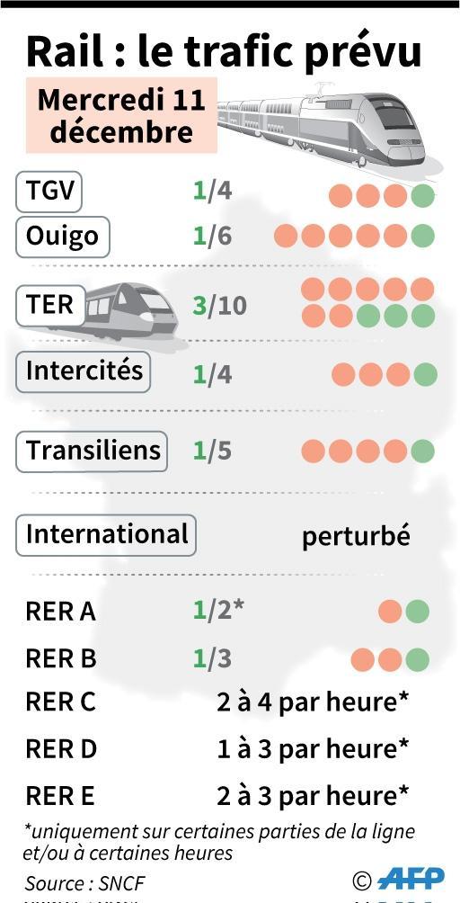 Rail : prévisions de trafic