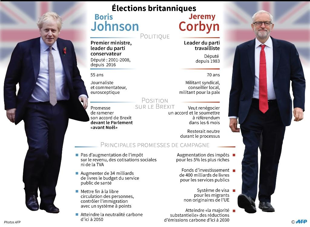 Elections britanniques : Johnson - Corbyn