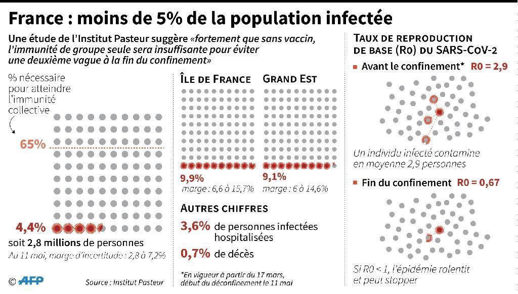 France: moins de 5% de la population infectée