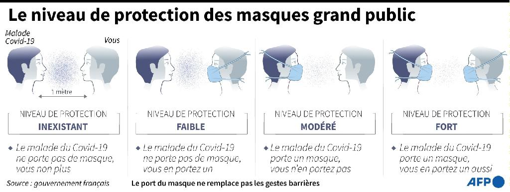 Quel niveau de protection pour les masques grand public?