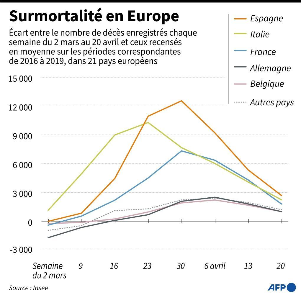 Graphique montrant l'écart de mortalité en Europe par semaine du 2 mars au 26 avril 2020, par rapport à la moyenne hebdomadaire 2016-2019, pour 21 pays européens.