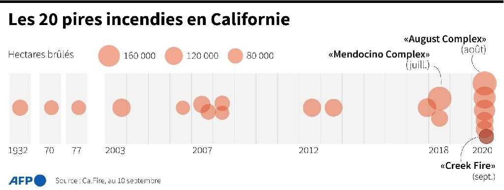Les 20 pires incendies en Californie
