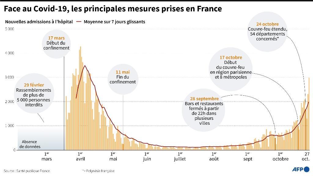 Face au Covid-19, les principales mesures prises en France
