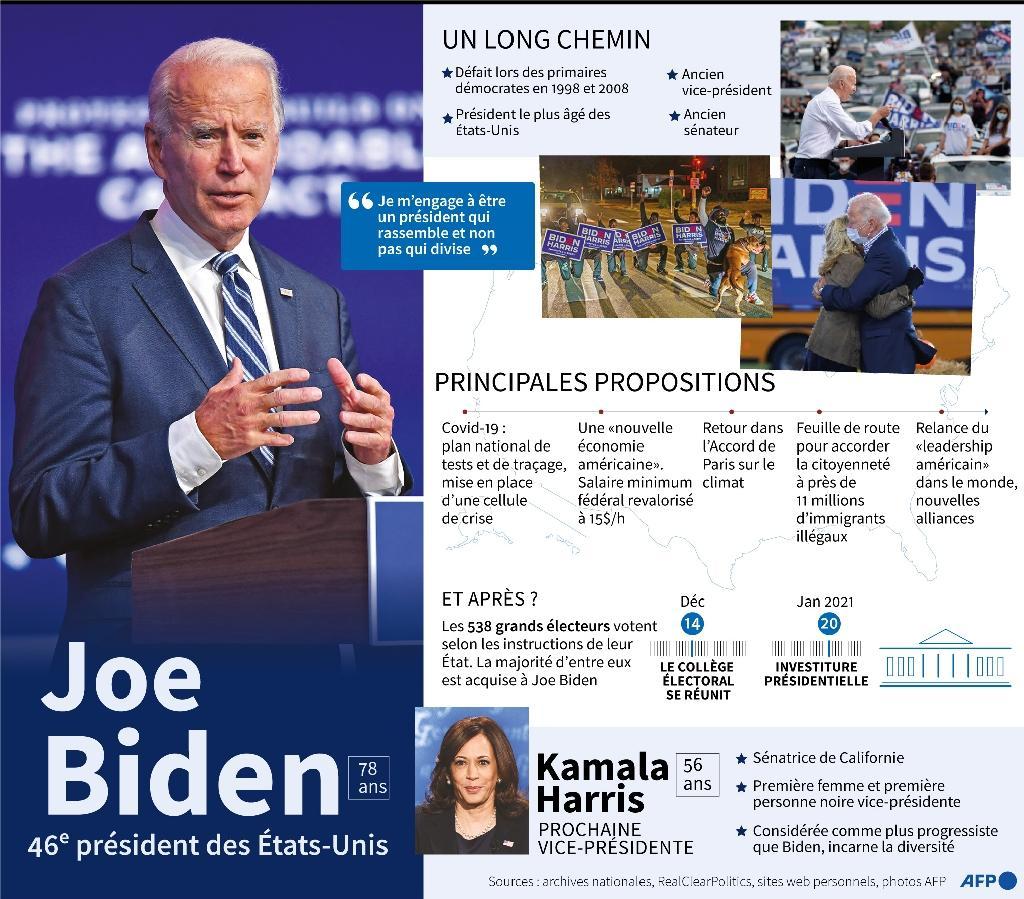 Joe Biden, 46e président des Etats-Unid