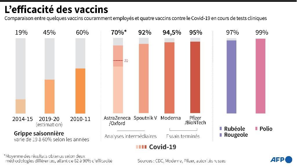 L'efficacité des vaccins