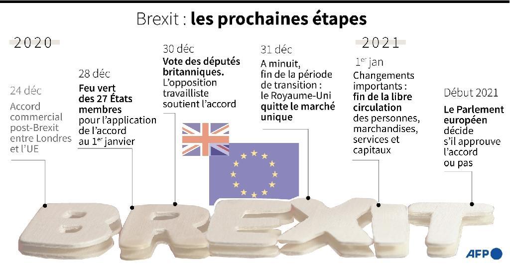 Brexit: les prochaines étapes
