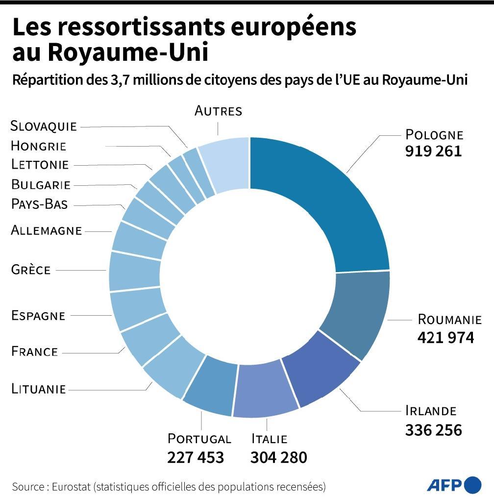 Les ressortissants européens au Royaume-Uni