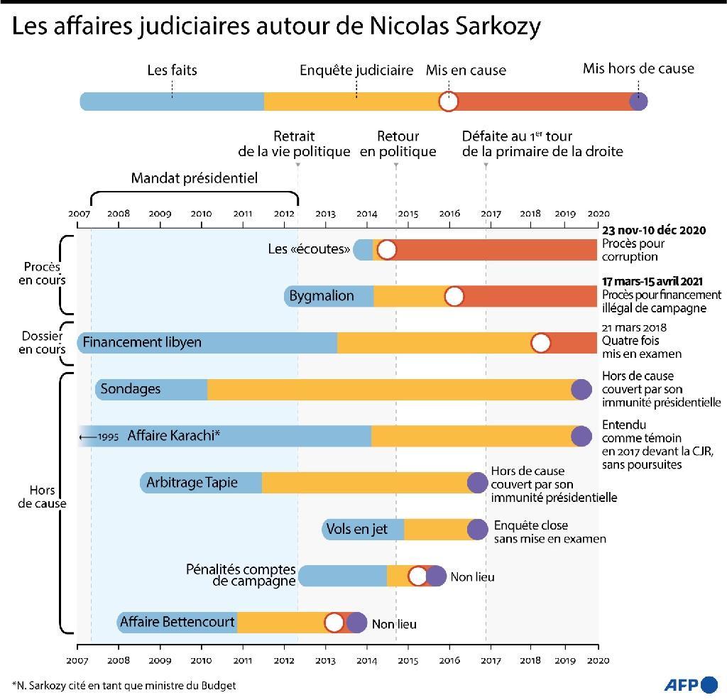 Les affaires judiciaires autour de Nicolas Sarkozy