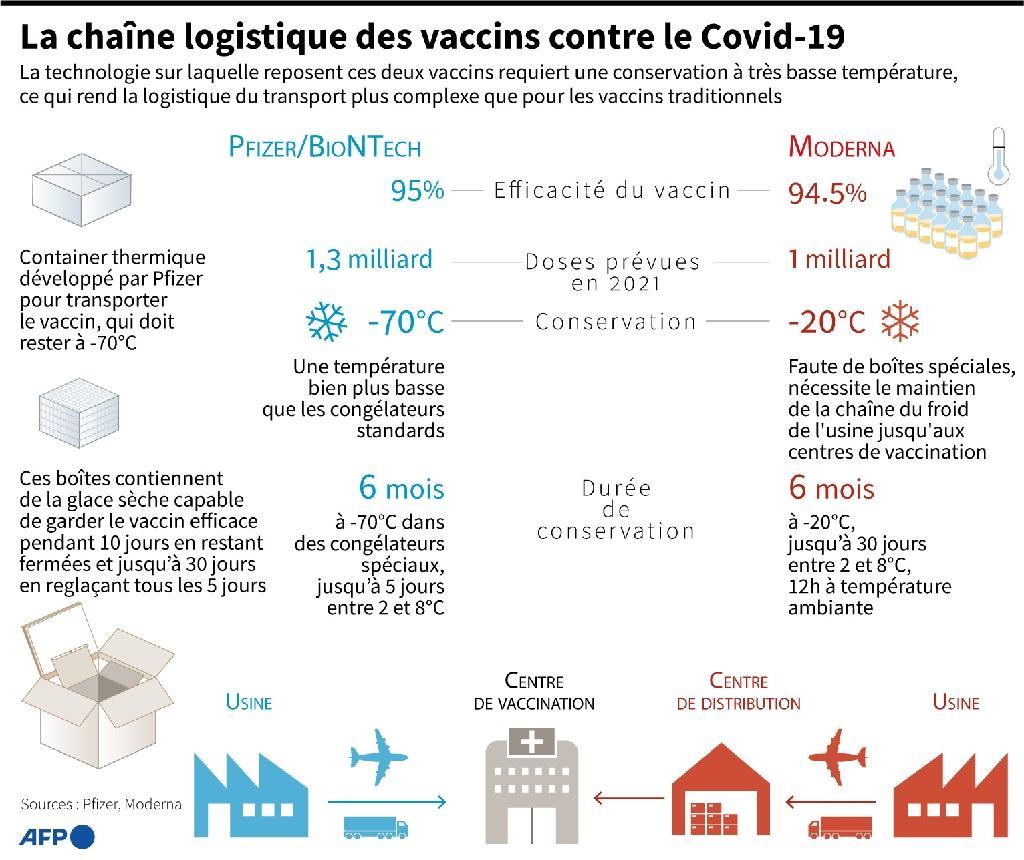 La chaîne logistique des vaccins contre le Covid-19