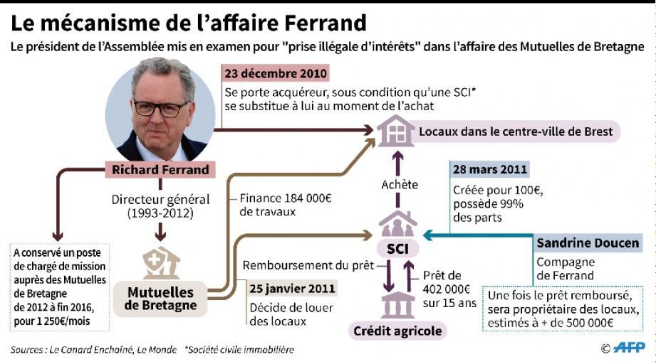 Le mécanisme de l'affaire Ferrand