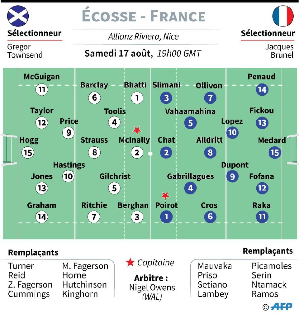 Composition des équipes pour France - Ecosse, pour le match de préparation du Mondial du 17 juillet