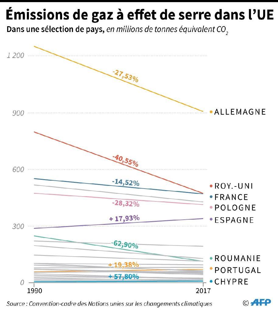 Les émissions de gaz à effet de serre dans l'UE