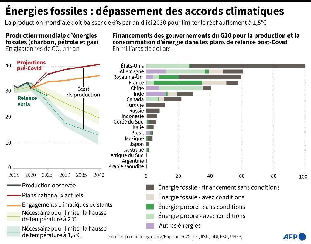 Énergies fossiles : dépassement des accords climatiques