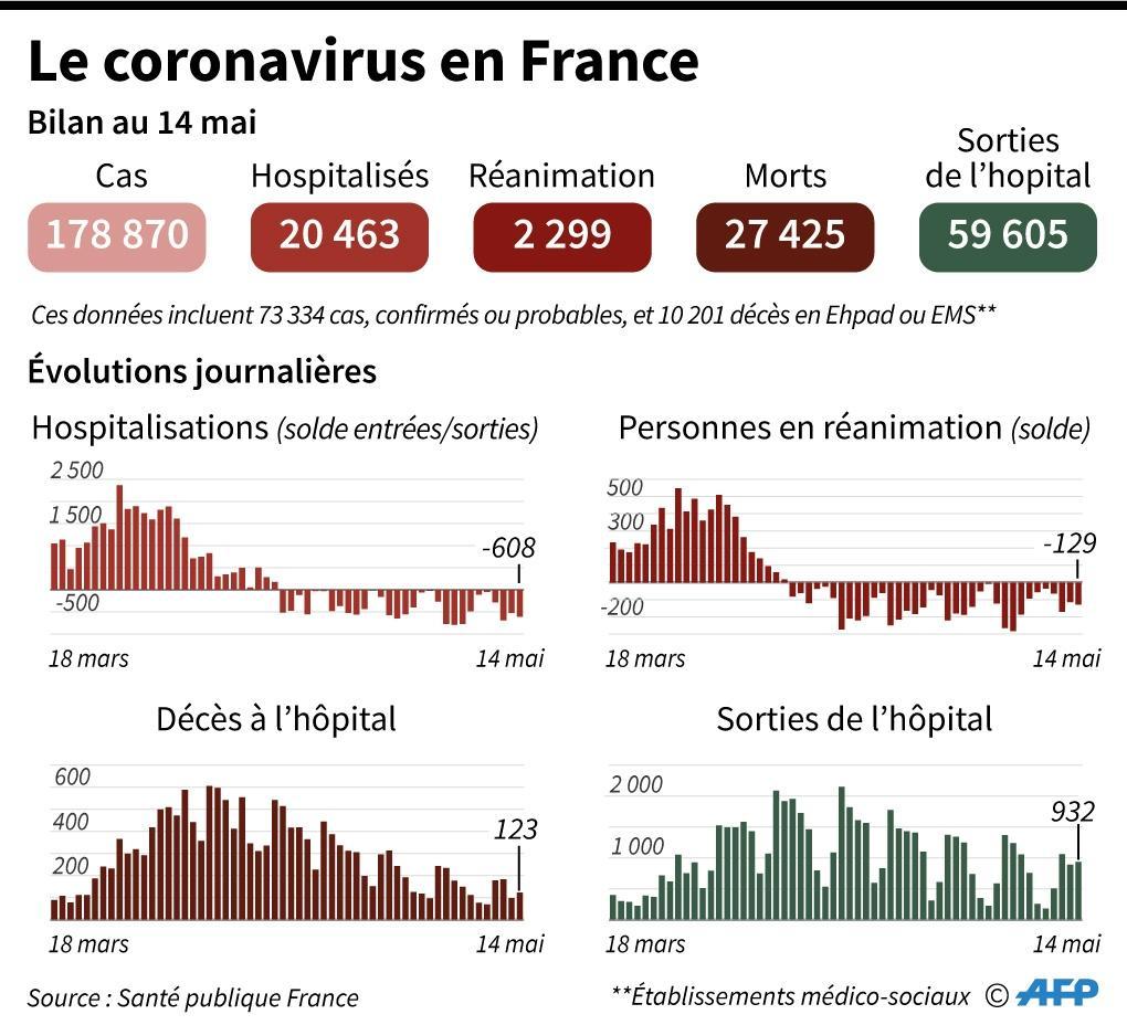 Le coronavirus en France, au 14 mai 2020