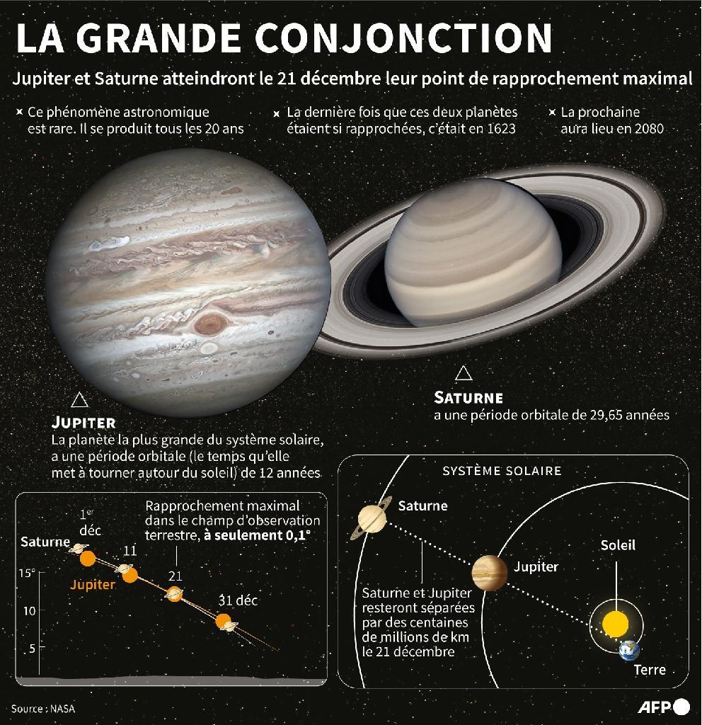 La grande conjonction entre Jupiter et Saturne