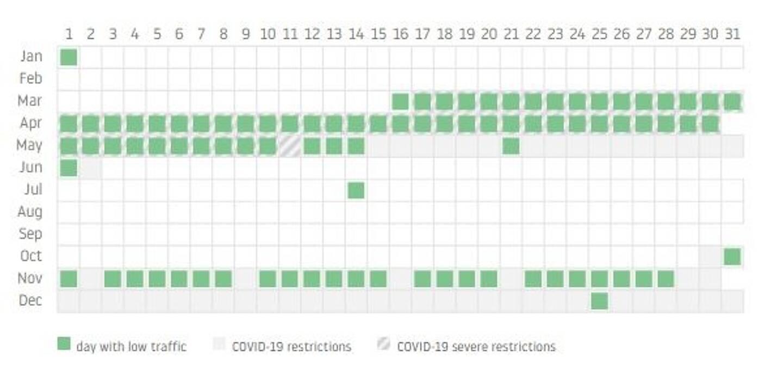 Les jours les plus fluides de l'année 2020 sur les routes de Toulon correspondent en grande majorité avec les confinements pour lutter contre la Covid-19.