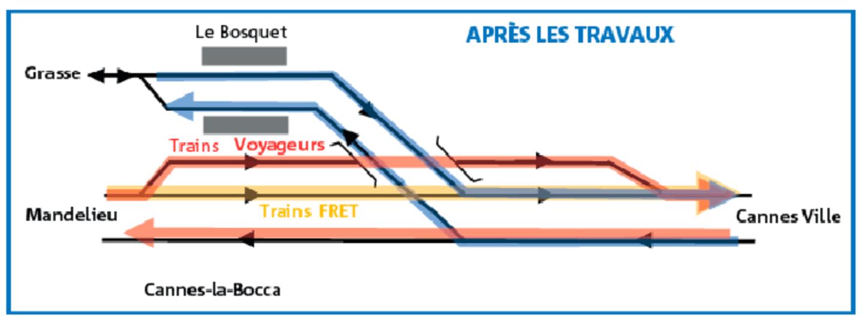 Les travaux vont permettre le doublement de la voie jusqu'au Bosquet en direction de Grasse. Concernant la dénivellation, elle va se traduire par un passage inférieur souterrain - dit « en terrier » - sous la voie Cannes-Grasse. Une voie restera en surface sur les trains de marchandises, plus lourds.