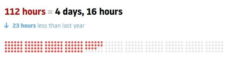 Les Toulonnais ont perdu 23 heures, dans les bouchons en 2020.
